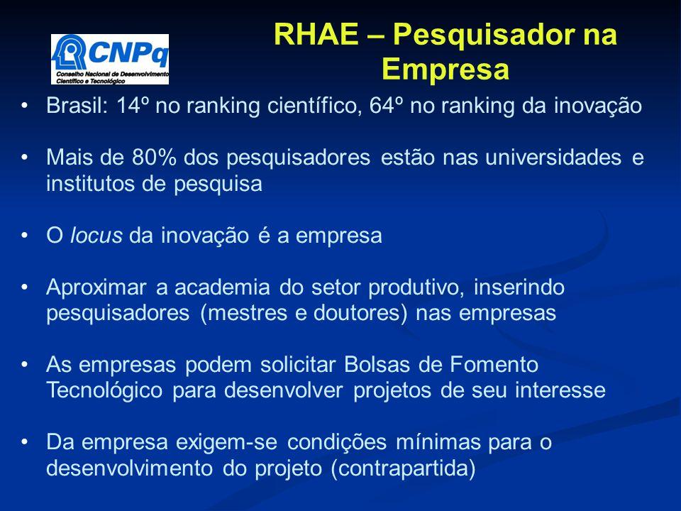 Brasil: 14º no ranking científico, 64º no ranking da inovação Mais de 80% dos pesquisadores estão nas universidades e institutos de pesquisa O locus d
