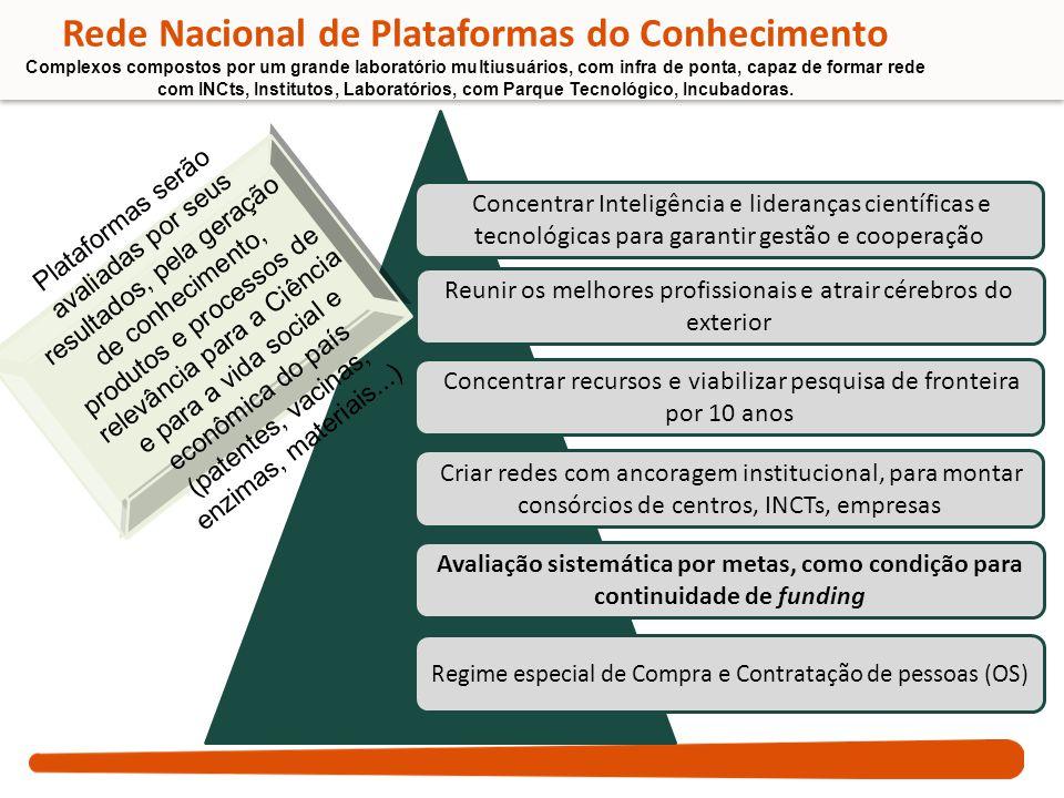 Rede Nacional de Plataformas do Conhecimento Complexos compostos por um grande laboratório multiusuários, com infra de ponta, capaz de formar rede com