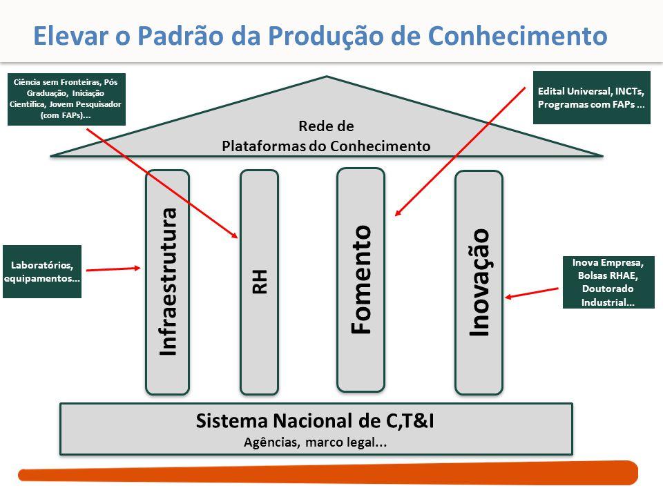Elevar o Padrão da Produção de Conhecimento Infraestrutura RH Inovação Fomento Sistema Nacional de C,T&I Agências, marco legal... Sistema Nacional de