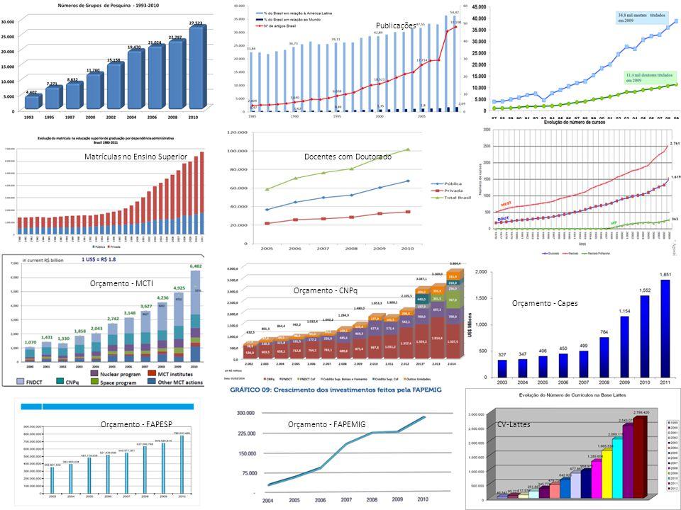 Publicações Docentes com Doutorado Orçamento - MCTI Orçamento - CNPq Orçamento - Capes Orçamento - FAPESPOrçamento - FAPEMIGCV-Lattes Matrículas no En