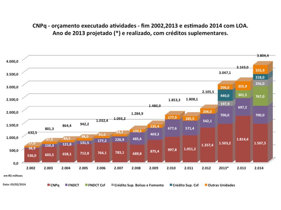 NOVA CHAMADA PÚBLICA INCT 2014 FINANCIAMENTO: MCTI/CNPQ/FNDCT: R$ 200 milhões (100+100 : 2015/17) CNPq : R$ 100 milhões FNDCT: R$ 100 milhões CAPES: R$ 100 milhões FAPs (levantamento 2013): R$ 331,7 milhões Outros parceiros: MS, PETROBRAS, BNDES Novos Parceiros: SAC *** Edital prevê período de NEGOCIAÇÃO Programa dos Institutos Nacionais de Ciência e Tecnologia