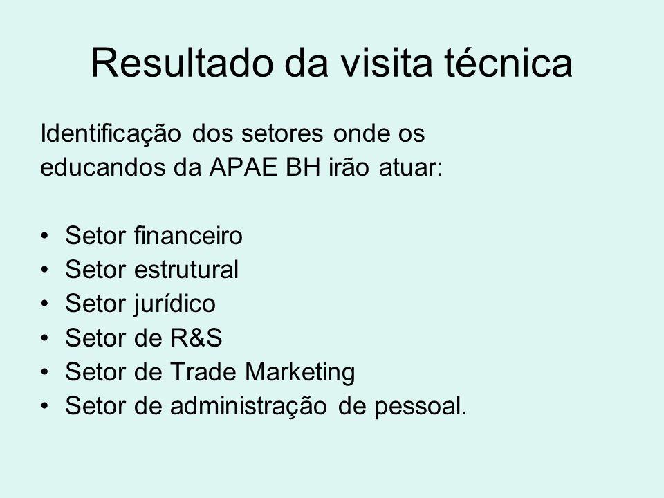 Resultado da visita técnica Identificação dos setores onde os educandos da APAE BH irão atuar: Setor financeiro Setor estrutural Setor jurídico Setor