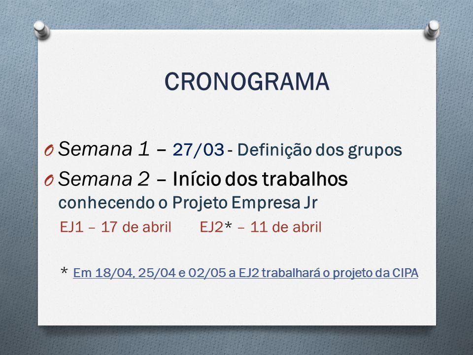 CRONOGRAMA O Semana 1 – 27/03 - Definição dos grupos O Semana 2 – Início dos trabalhos conhecendo o Projeto Empresa Jr EJ1 – 17 de abril EJ2* – 11 de abril * Em 18/04, 25/04 e 02/05 a EJ2 trabalhará o projeto da CIPA