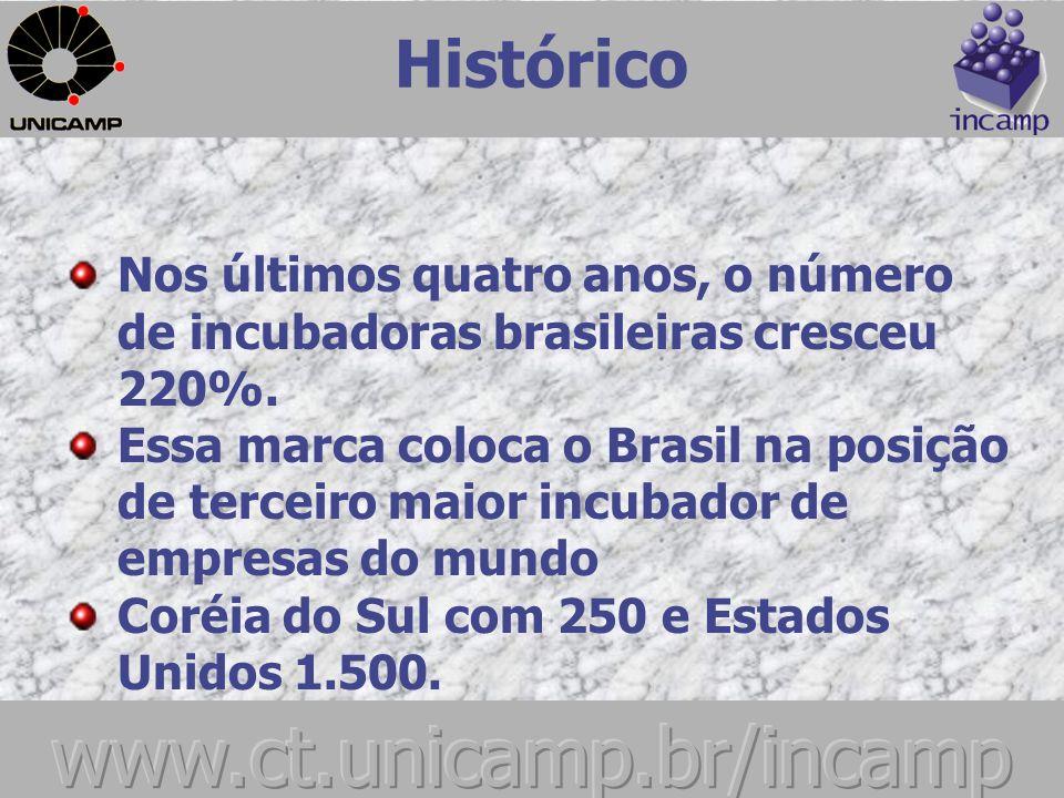 Histórico Brasil – movimento mais Avançado da América Latina, tem o dobro de Incubadoras que todos os países Latino Americanos juntos