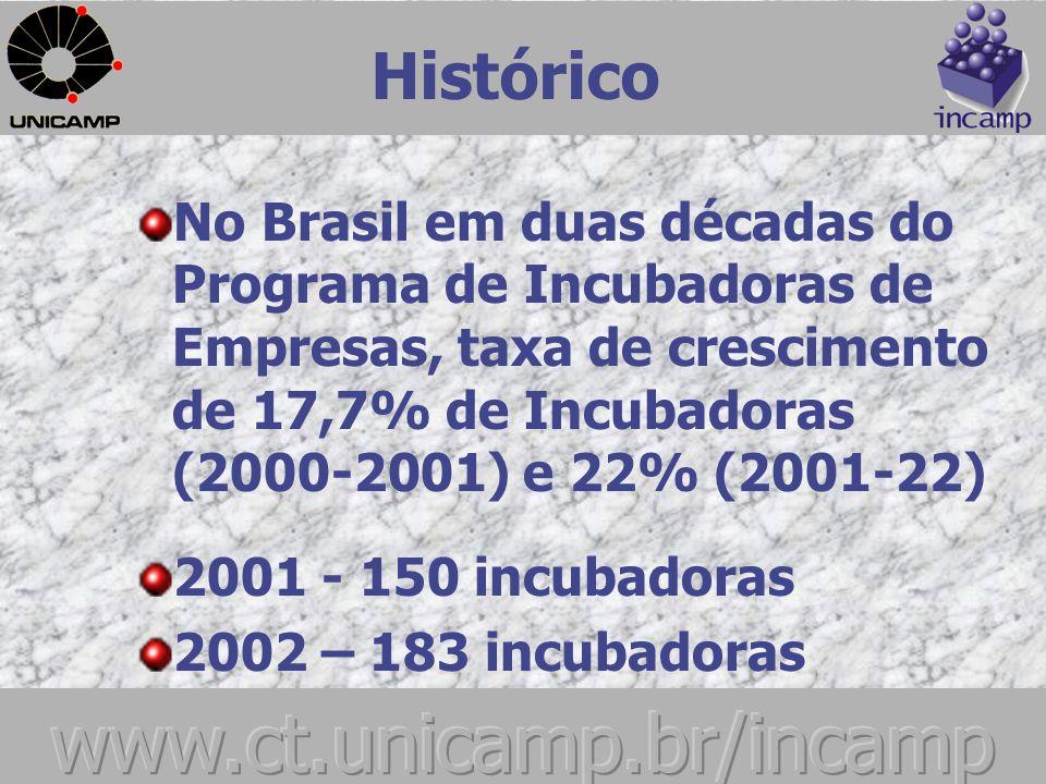 Histórico Nos últimos quatro anos, o número de incubadoras brasileiras cresceu 220%.