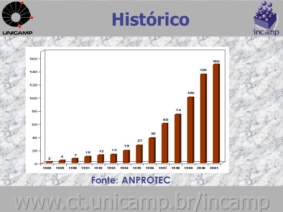 Histórico No Brasil em duas décadas do Programa de Incubadoras de Empresas, taxa de crescimento de 17,7% de Incubadoras (2000-2001) e 22% (2001-22) 2001 - 150 incubadoras 2002 – 183 incubadoras