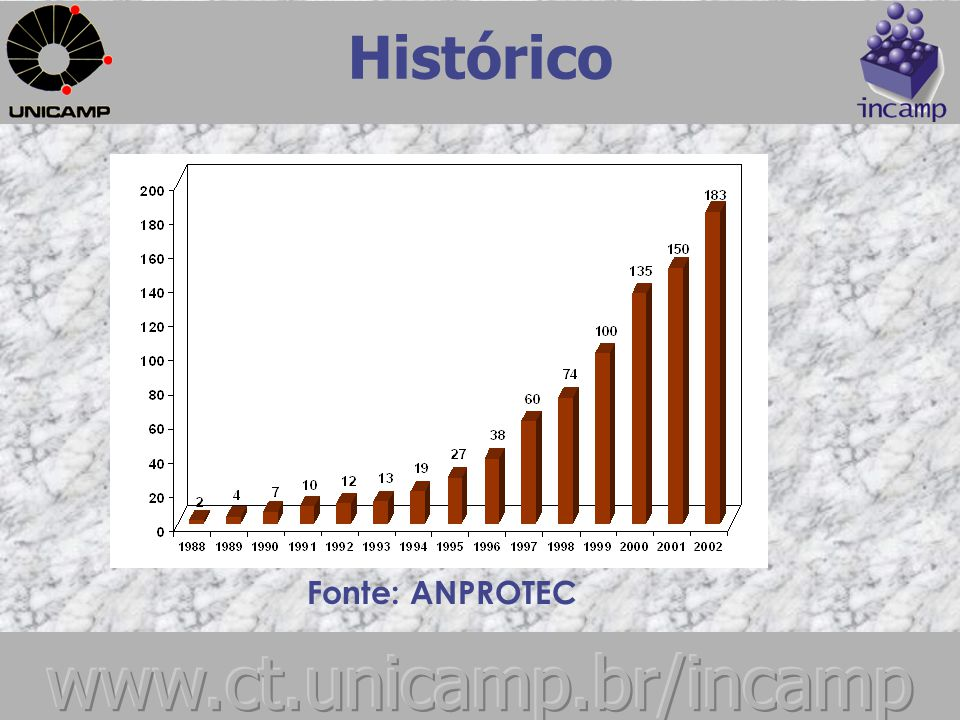 Fonte: ANPROTEC Histórico