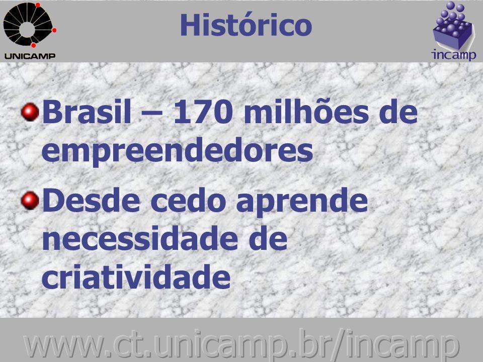 Histórico UM EM CADA OITO BRASILEIROS É EMPREENDEDOR, O BRASIL É CAMPEÃO DE EMPREENDEDORISMO.