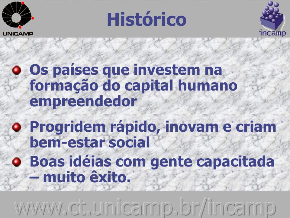 Histórico Mais Empreendedorismo = Menos Desigualdade