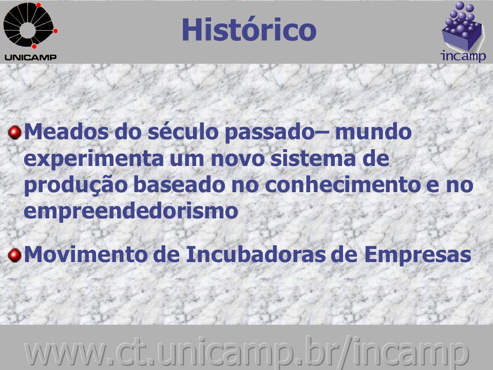 Histórico Incubadora de Empresas Criação da INCAMP Nossos parceiros Nossas Empresas Residentes