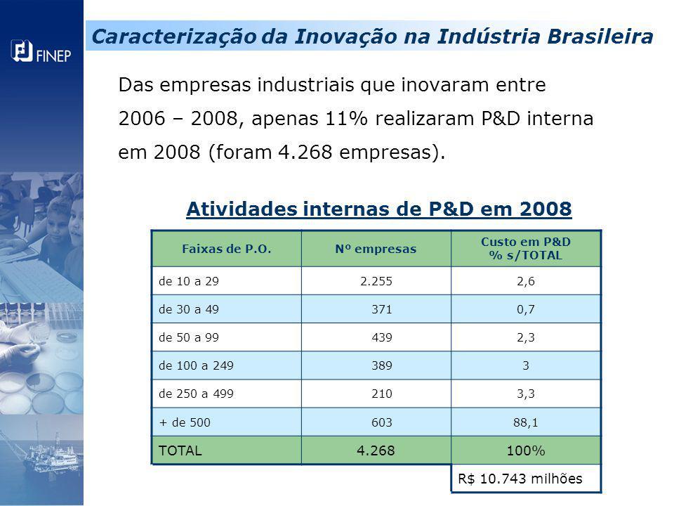 Das empresas industriais que inovaram entre 2006 – 2008, apenas 11% realizaram P&D interna em 2008 (foram 4.268 empresas). Atividades internas de P&D