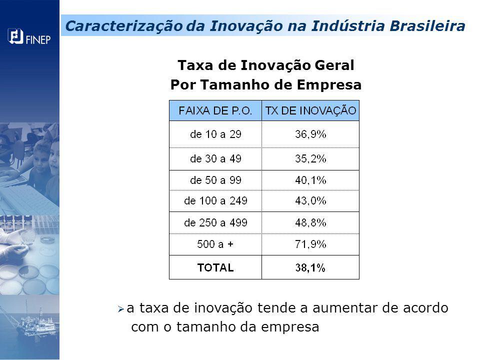 Taxa de Inovação Geral Por Tamanho de Empresa  a taxa de inovação tende a aumentar de acordo com o tamanho da empresa Caracterização da Inovação na I