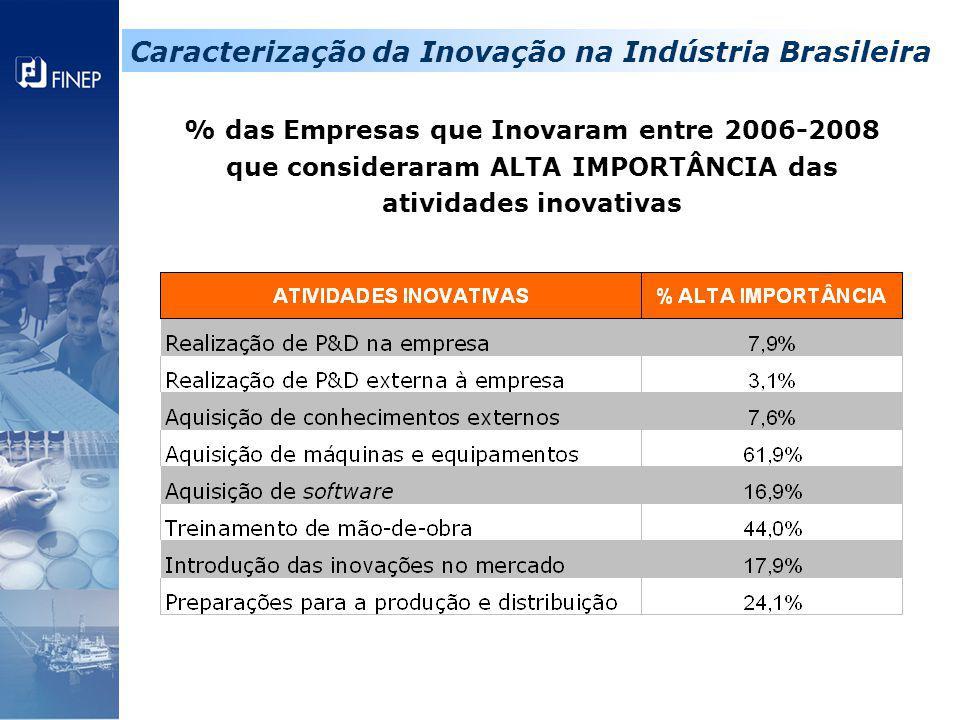 % das Empresas que Inovaram entre 2006-2008 que consideraram ALTA IMPORTÂNCIA das atividades inovativas Caracterização da Inovação na Indústria Brasil