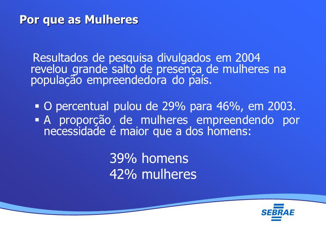 Lei Geral da Micro e Pequena Empresa UMC Por que as Mulheres Resultados de pesquisa divulgados em 2004 revelou grande salto de presença de mulheres na população empreendedora do país.