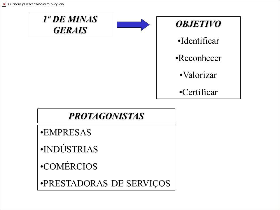 1º DE MINAS GERAIS OBJETIVO Identificar Reconhecer Valorizar Certificar PROTAGONISTAS EMPRESAS INDÚSTRIAS COMÉRCIOS PRESTADORAS DE SERVIÇOS