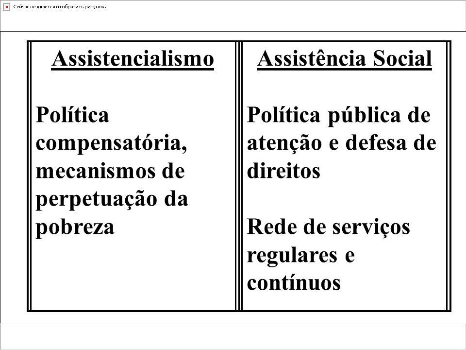 Assistencialismo Programas restritos, esporádicos com fins eleitoreiros Concessão de favores (clientelismo) Assistência Social Prestação de serviços Acesso a bens e serviços É um direito do cidadão Direito reclamável