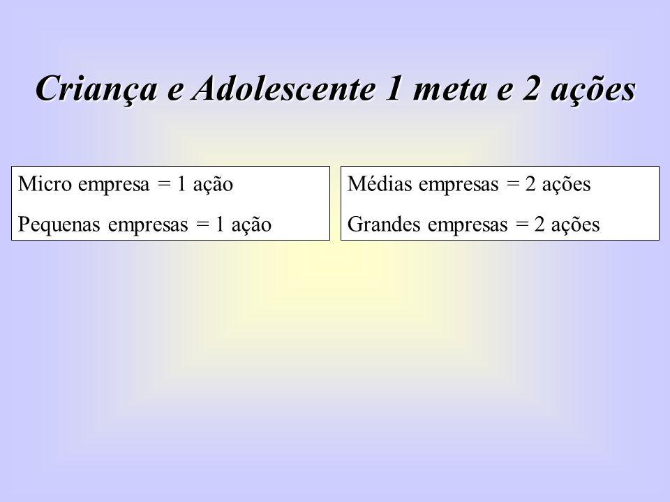 Criança e Adolescente 1 meta e 2 ações Micro empresa = 1 ação Pequenas empresas = 1 ação Médias empresas = 2 ações Grandes empresas = 2 ações