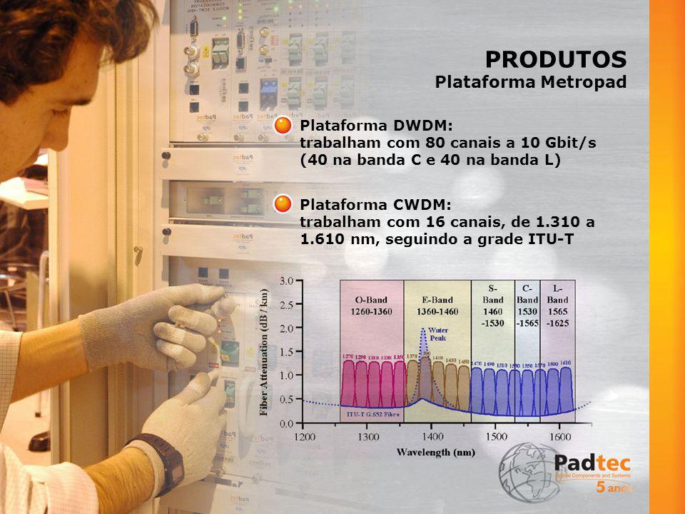 PRODUTOS Plataforma Metropad Plataforma DWDM: trabalham com 80 canais a 10 Gbit/s (40 na banda C e 40 na banda L) Plataforma CWDM: trabalham com 16 canais, de 1.310 a 1.610 nm, seguindo a grade ITU-T