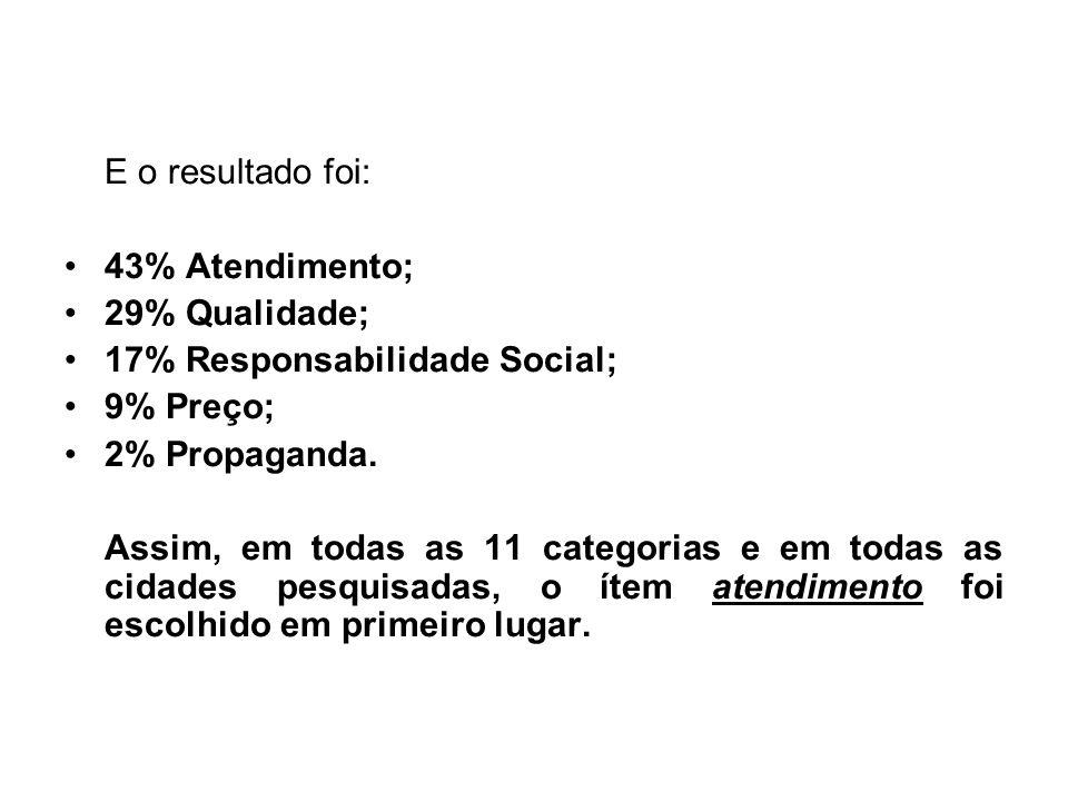 E o resultado foi: 43% Atendimento; 29% Qualidade; 17% Responsabilidade Social; 9% Preço; 2% Propaganda. Assim, em todas as 11 categorias e em todas a