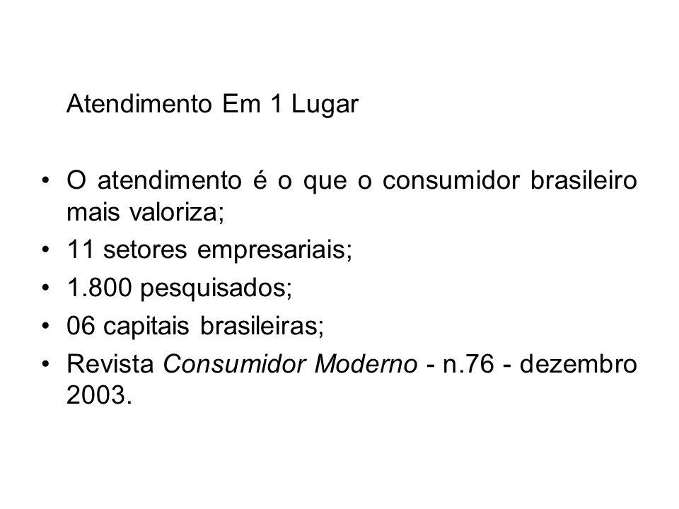 Atendimento Em 1 Lugar O atendimento é o que o consumidor brasileiro mais valoriza; 11 setores empresariais; 1.800 pesquisados; 06 capitais brasileira
