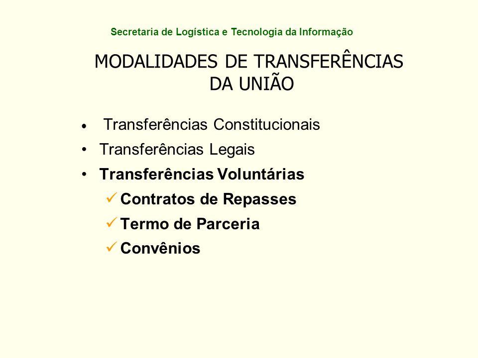 (por esfera administrativa) Transferências Voluntárias - 2007 Fonte: SIAFI – Abril/2008