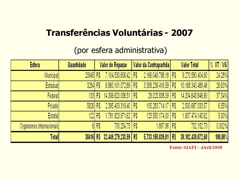 Secretaria de Logística e Tecnologia da Informação Transferências Voluntárias - 2007 Fonte: SIAFI – Abril/2008