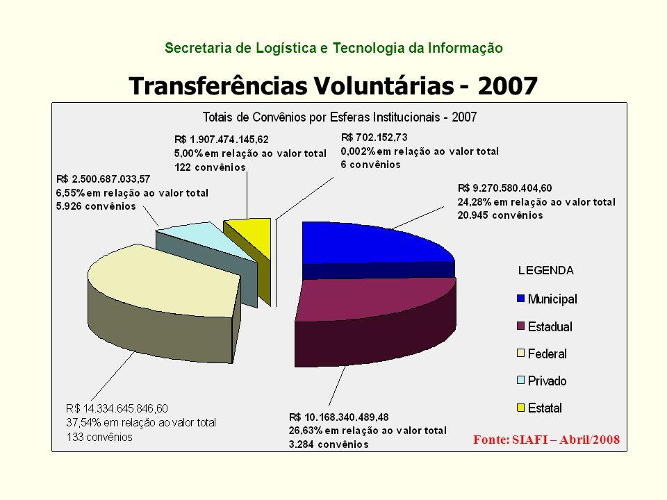 Transferências Voluntárias – 2008 (por esfera administrativa) Fonte: SIAFI – 03/03/2009Transferências Registradas no SIASG e no SIAFI