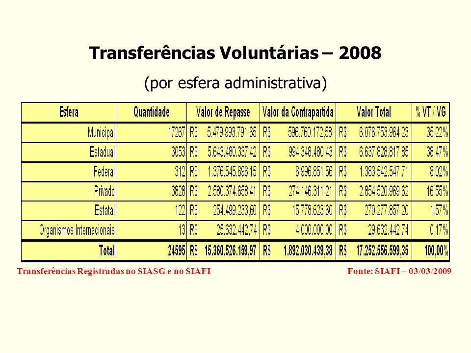 Fonte: SIAFI – 03/03/2009Transferências Registradas no SIASG e no SIAFI Transferências Voluntárias – 2008 (por esfera administrativa)