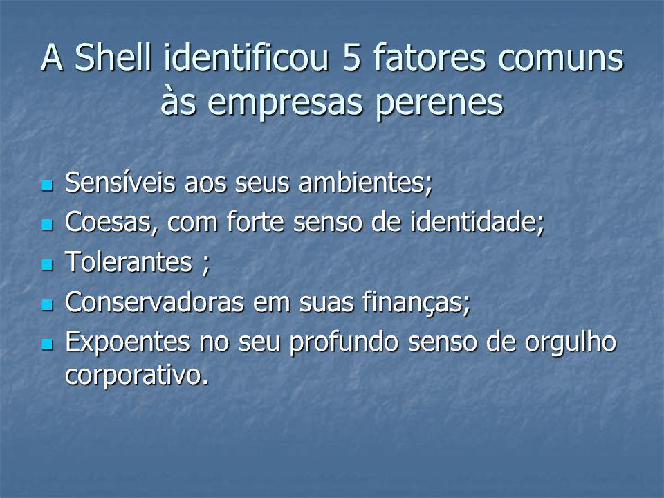 A Shell identificou 5 fatores comuns às empresas perenes Sensíveis aos seus ambientes; Sensíveis aos seus ambientes; Coesas, com forte senso de identi