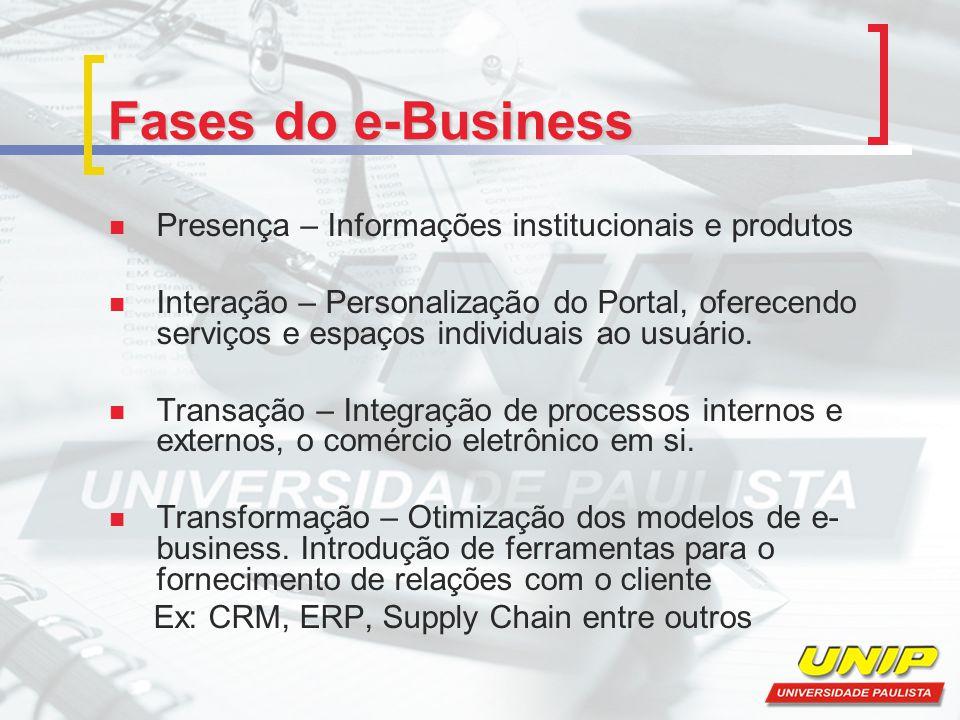 Fases do e-Business Presença – Informações institucionais e produtos Interação – Personalização do Portal, oferecendo serviços e espaços individuais ao usuário.