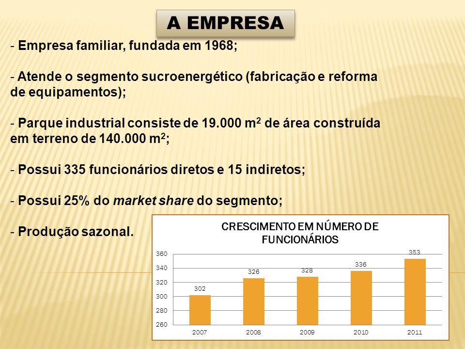 A EMPRESA - Empresa familiar, fundada em 1968; - Atende o segmento sucroenergético (fabricação e reforma de equipamentos); - Parque industrial consiste de 19.000 m 2 de área construída em terreno de 140.000 m 2 ; - Possui 335 funcionários diretos e 15 indiretos; - Possui 25% do market share do segmento; - Produção sazonal.