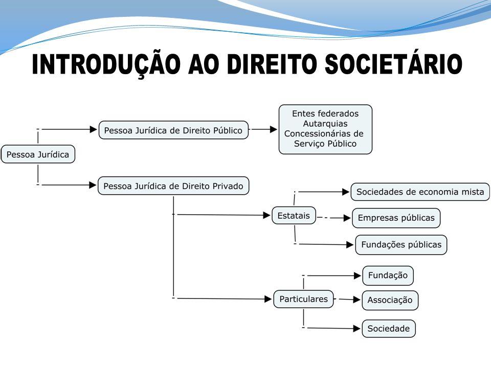 Sociedades (art.981 CC) x Associações ( art.