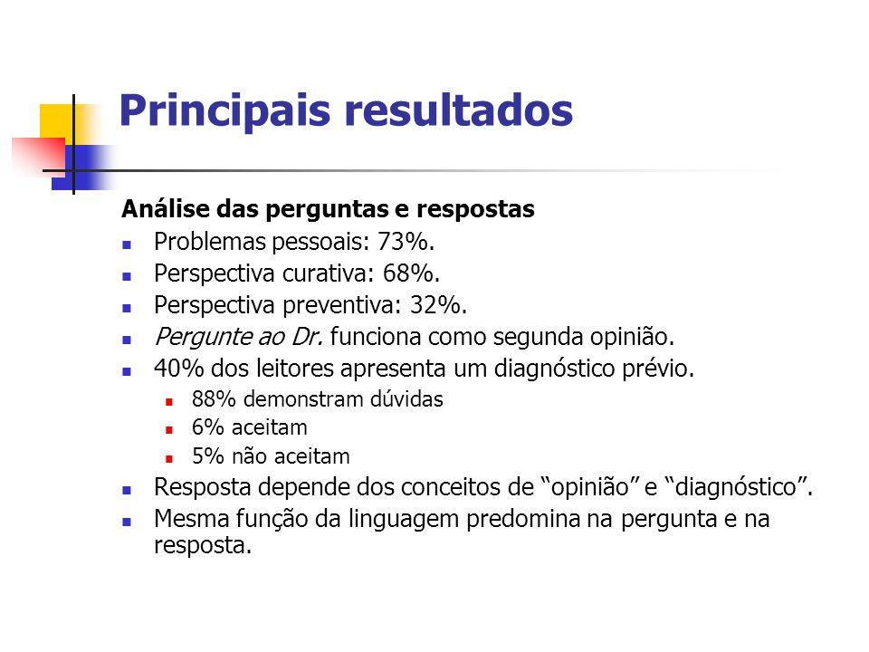 Principais resultados Análise das perguntas e respostas Problemas pessoais: 73%.