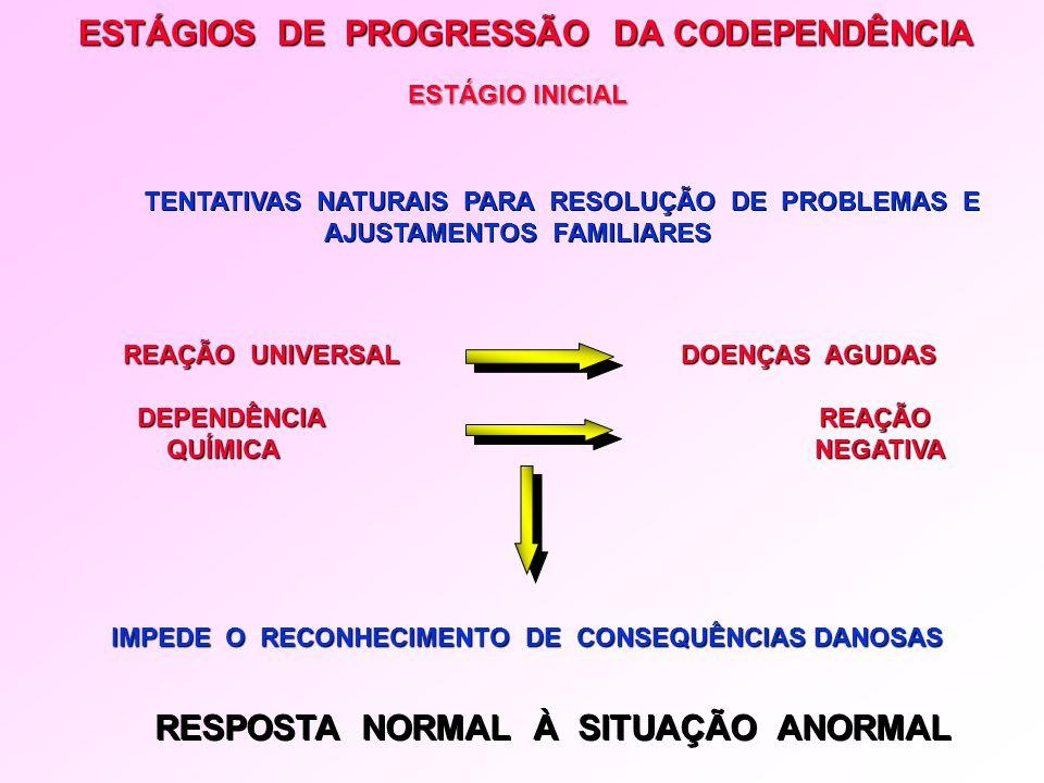 ESTÁGIOS DE PROGRESSÃO DA CODEPENDÊNCIA TENTATIVAS NATURAIS PARA RESOLUÇÃO DE PROBLEMAS E AJUSTAMENTOS FAMILIARES REAÇÃO UNIVERSAL DOENÇAS AGUDAS REAÇ