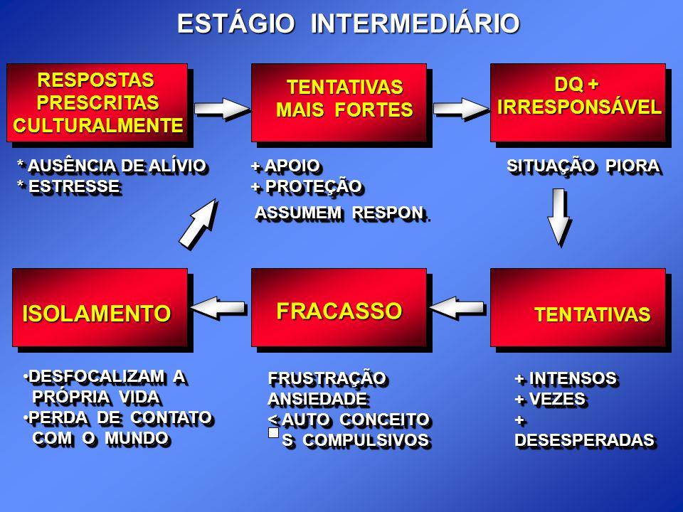 ESTÁGIO INTERMEDIÁRIO RESPOSTASPRESCRITASCULTURALMENTE TENTATIVAS MAIS FORTES DQ + IRRESPONSÁVEL * AUSÊNCIA DE ALÍVIO * ESTRESSE * AUSÊNCIA DE ALÍVIO