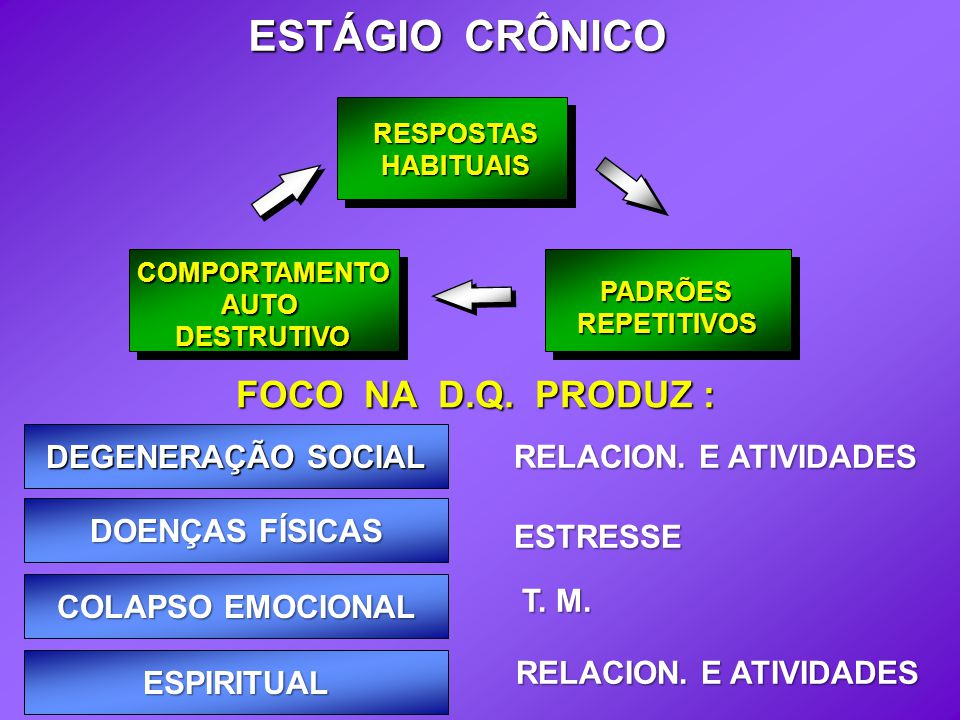 RESPOSTASHABITUAIS PADRÕESREPETITIVOS COMPORTAMENTOAUTODESTRUTIVO FOCO NA D.Q. PRODUZ : ESTÁGIO CRÔNICO DEGENERAÇÃO SOCIAL DOENÇAS FÍSICAS COLAPSO EMO