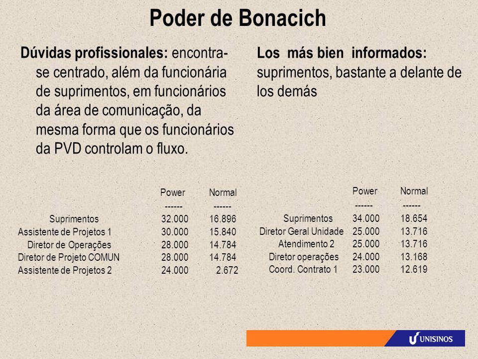 Poder de Bonacich Dúvidas profissionales: encontra- se centrado, além da funcionária de suprimentos, em funcionários da área de comunicação, da mesma