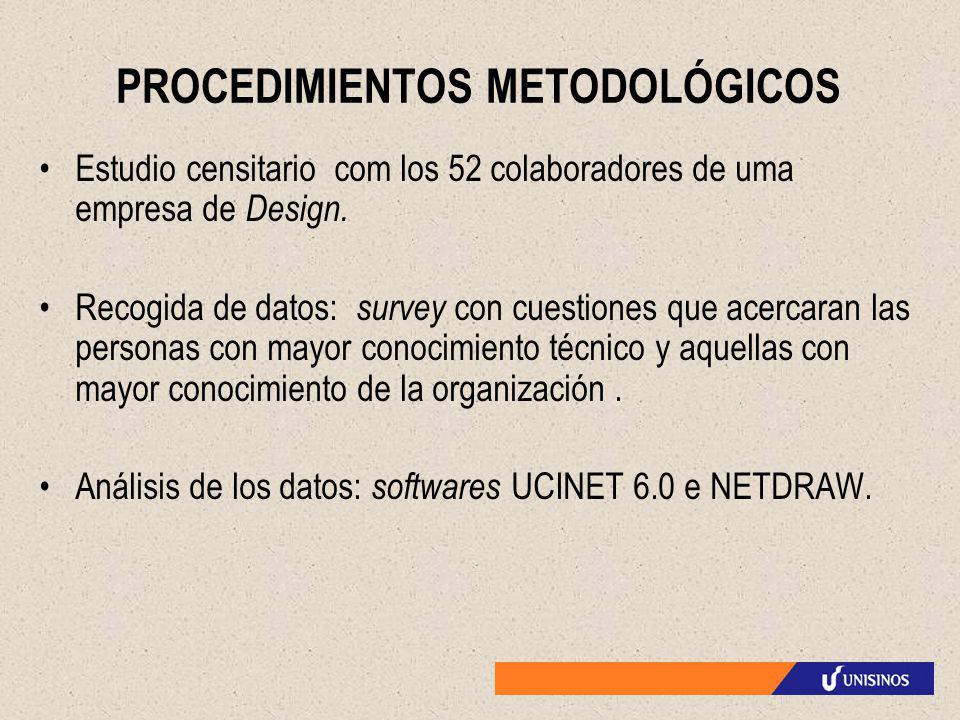 PROCEDIMIENTOS METODOLÓGICOS Estudio censitario com los 52 colaboradores de uma empresa de Design. Recogida de datos: survey con cuestiones que acerca