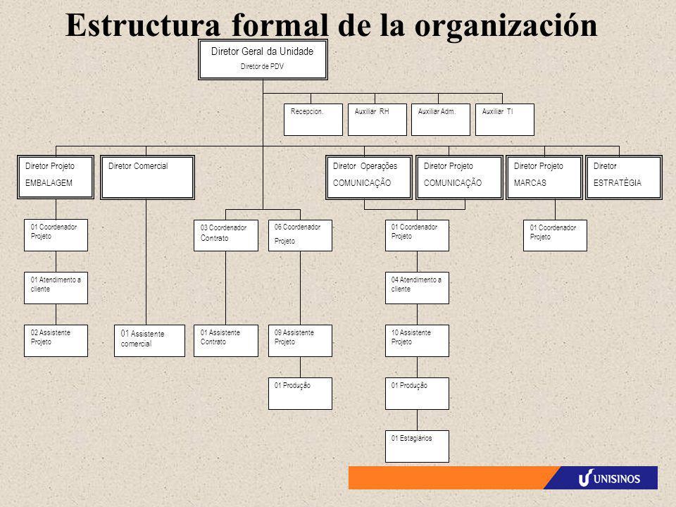 Estructura formal de la organización 01 Estagiários Recepcion.Auxiliar RHAuxiliar Adm.Auxiliar TI 10 Assistente Projeto Diretor Projeto COMUNICAÇÃO 09