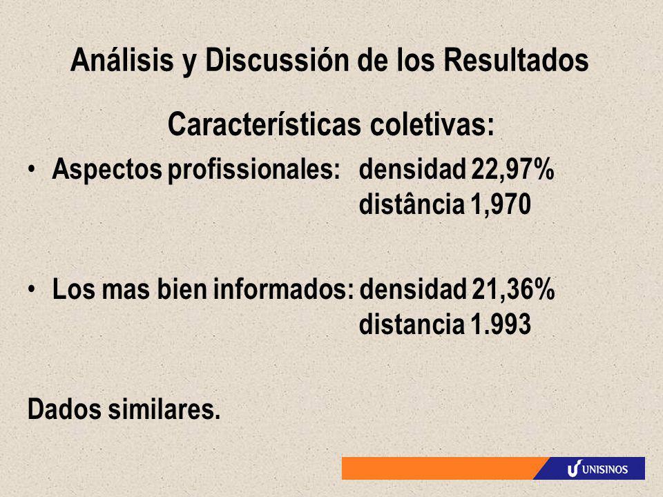 Análisis y Discussión de los Resultados Características coletivas: Aspectos profissionales: densidad 22,97% distância 1,970 Los mas bien informados: d