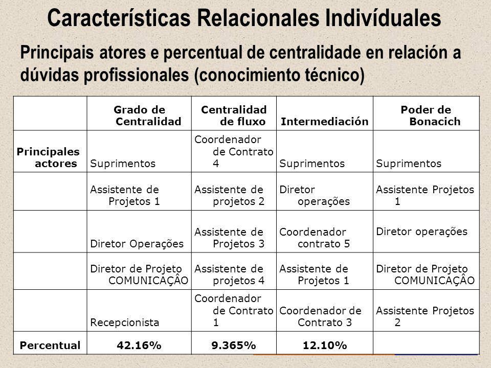 Características Relacionales Indivíduales Principais atores e percentual de centralidade en relación a dúvidas profissionales (conocimiento técnico) G