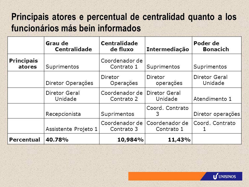 Principais atores e percentual de centralidad quanto a los funcionários más bein informados Grau de Centralidade Centralidade de fluxoIntermediação Po