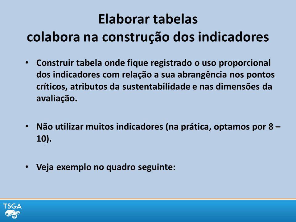 Elaborar tabelas colabora na construção dos indicadores Construir tabela onde fique registrado o uso proporcional dos indicadores com relação a sua ab
