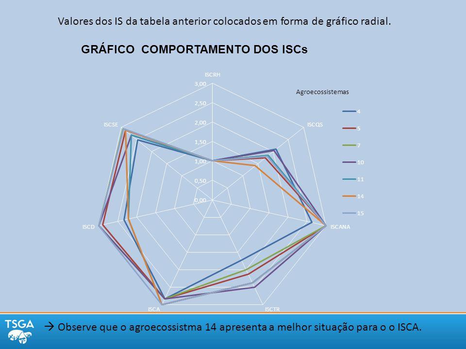 GRÁFICO COMPORTAMENTO DOS ISCs Valores dos IS da tabela anterior colocados em forma de gráfico radial.  Observe que o agroecossistma 14 apresenta a m