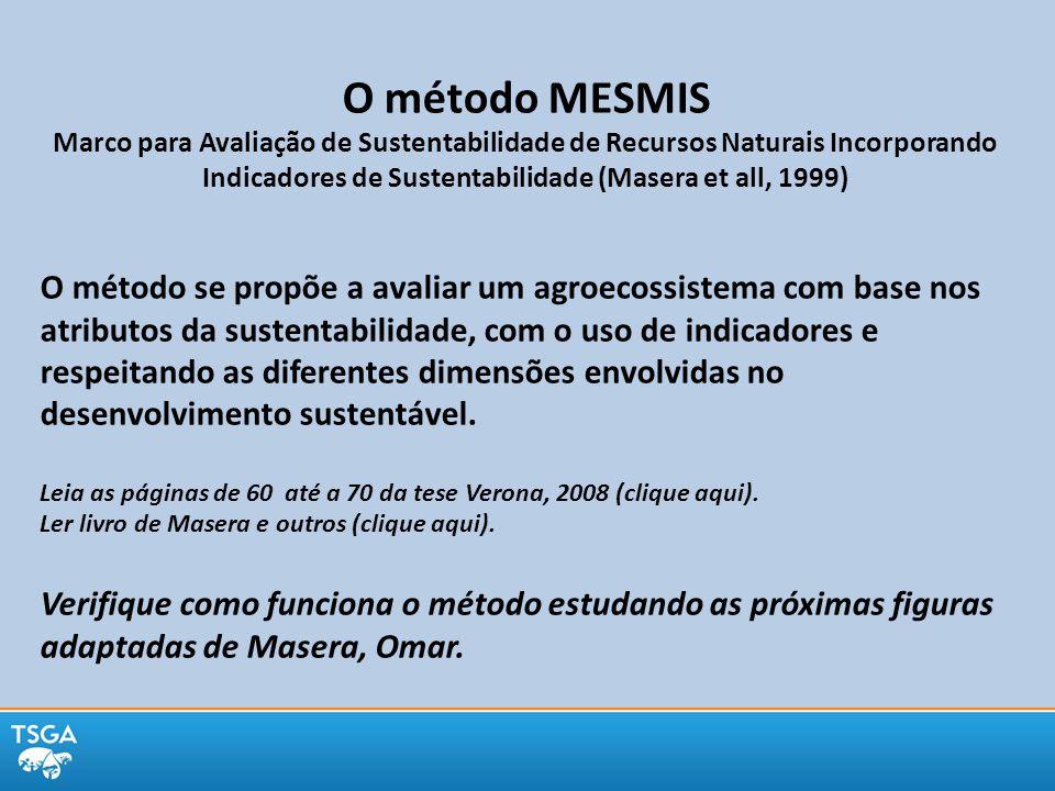Esquema geral do método MESMIS: relação atributos, dimensões e indicadores de sustentabilidade.