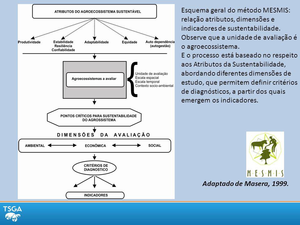 Esquema geral do método MESMIS: relação atributos, dimensões e indicadores de sustentabilidade. Observe que a unidade de avaliação é o agroecossistema