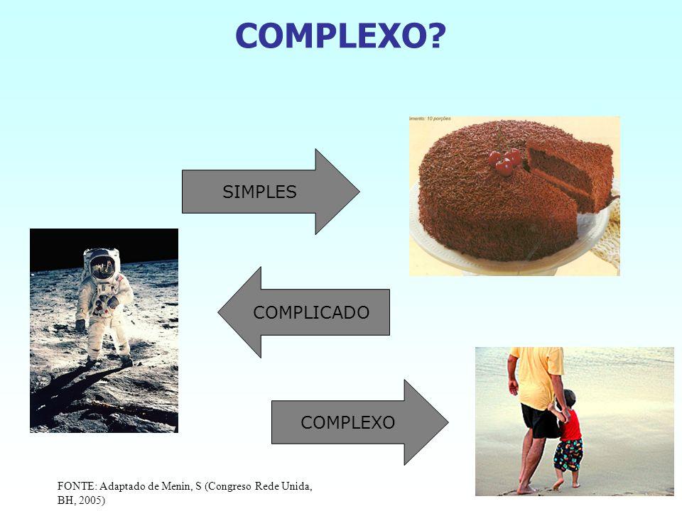 COMPLEXO? FONTE: Adaptado de Menin, S (Congreso Rede Unida, BH, 2005) SIMPLES COMPLICADO COMPLEXO