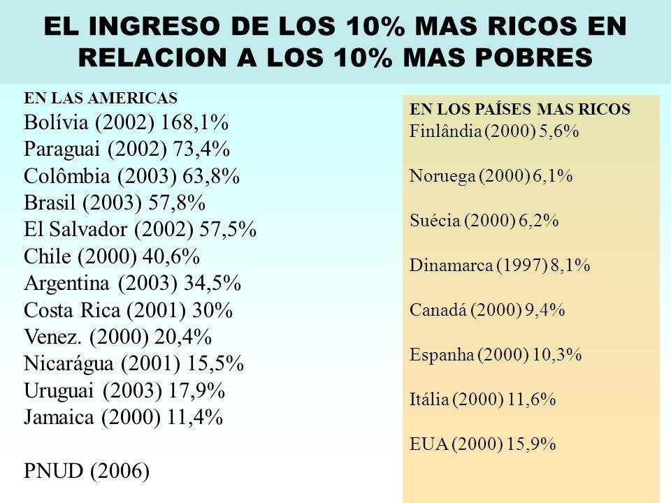 EN LOS PAÍSES MAS RICOS Finlândia (2000) 5,6% Noruega (2000) 6,1% Suécia (2000) 6,2% Dinamarca (1997) 8,1% Canadá (2000) 9,4% Espanha (2000) 10,3% Itália (2000) 11,6% EUA (2000) 15,9% EN LAS AMERICAS Bolívia (2002) 168,1% Paraguai (2002) 73,4% Colômbia (2003) 63,8% Brasil (2003) 57,8% El Salvador (2002) 57,5% Chile (2000) 40,6% Argentina (2003) 34,5% Costa Rica (2001) 30% Venez.