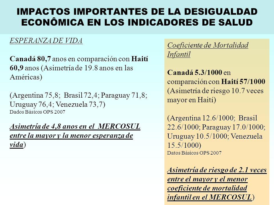 Coeficiente de Mortalidad Infantil Canadá 5.3/1000 en comparación con Haití 57/1000 (Asimetría de riesgo 10.7 veces mayor en Haití) Argentina 12.6/1000; Brasil 22.6/1000; Paraguay 17.0/1000; Uruguay 10.5/1000; Venezuela 15.5/1000) (Argentina 12.6/1000; Brasil 22.6/1000; Paraguay 17.0/1000; Uruguay 10.5/1000; Venezuela 15.5/1000) Datos Básicos OPS 2007 Asimetría de riesgo de 2.1 veces entre el mayor y el menor coeficiente de mortalidad infantil en el MERCOSUL) ESPERANZA DE VIDA Canadá 80,7 anos en comparación con Haití 60,9 anos (Asimetría de 19.8 anos en las Américas) (Argentina 75,8; Brasil 72,4; Paraguay 71,8; Uruguay 76,4; Venezuela 73,7) Dados Básicos OPS 2007 Asimetría de 4,8 anos en el MERCOSUL entre la mayor y la menor esperanza de vida) IMPACTOS IMPORTANTES DE LA DESIGUALDAD ECONÔMICA EN LOS INDICADORES DE SALUD