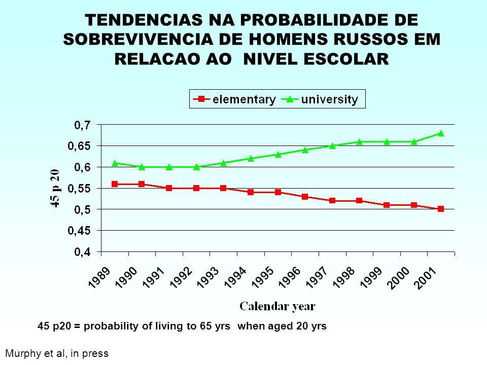TENDENCIAS NA PROBABILIDADE DE SOBREVIVENCIA DE HOMENS RUSSOS EM RELACAO AO NIVEL ESCOLAR 45 p20 = probability of living to 65 yrs when aged 20 yrs Murphy et al, in press